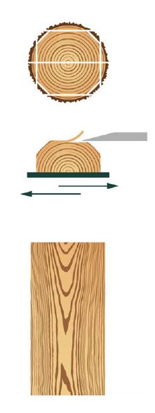 Veneered Boards - Slicing Method